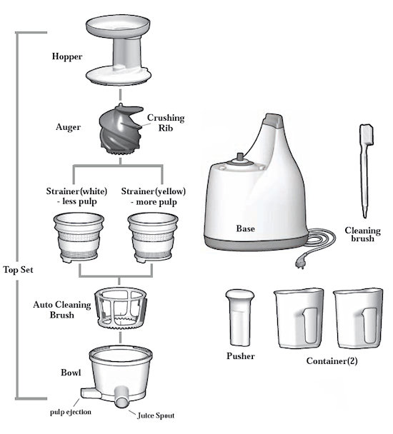 What Is The Best Type Of Masticating Juicer : Best Juicer to Buy Compare Juicers The Juice Chief