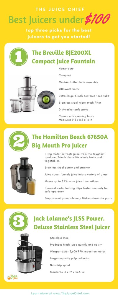 Best Juicer Under $100: Our Guide to The Top 3 Best Priced Juicers